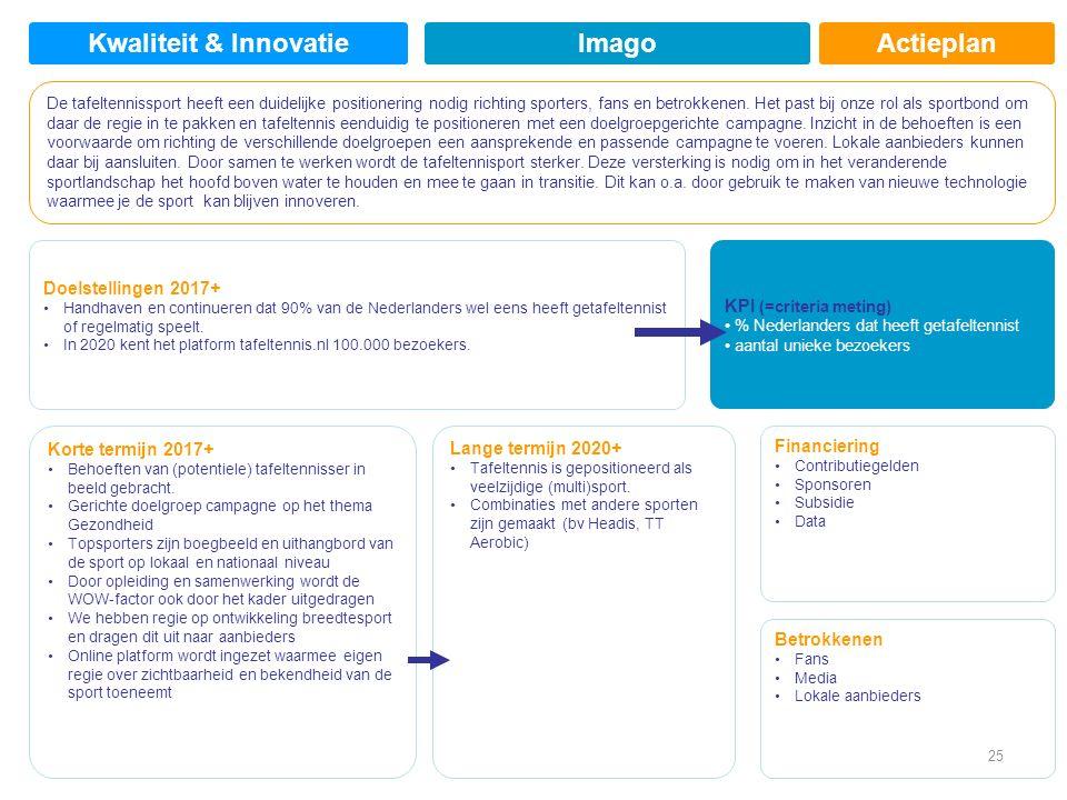 Actieplan Doelstellingen 2017+ Handhaven en continueren dat 90% van de Nederlanders wel eens heeft getafeltennist of regelmatig speelt.