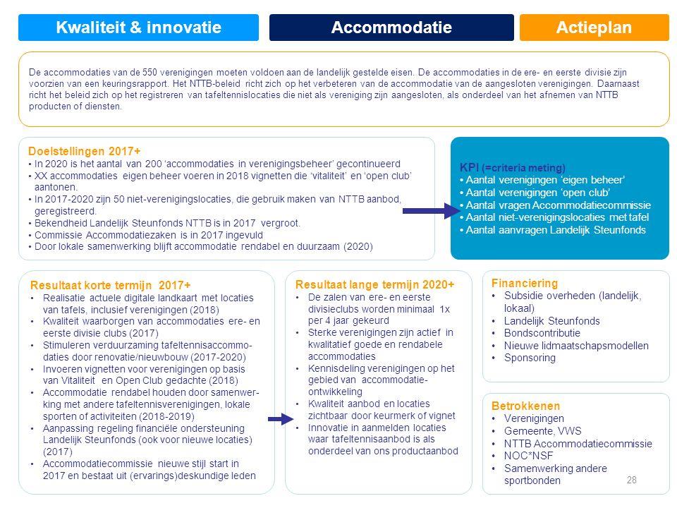 Actieplan Doelstellingen 2017+ In 2020 is het aantal van 200 'accommodaties in verenigingsbeheer' gecontinueerd XX accommodaties eigen beheer voeren in 2018 vignetten die 'vitaliteit' en 'open club' aantonen.