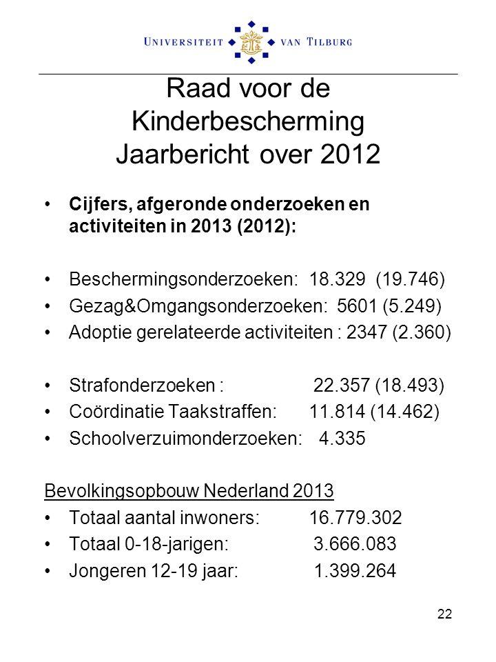Raad voor de Kinderbescherming Jaarbericht over 2012 Cijfers, afgeronde onderzoeken en activiteiten in 2013 (2012): Beschermingsonderzoeken:18.329 (19.746) Gezag&Omgangsonderzoeken: 5601 (5.249) Adoptie gerelateerde activiteiten : 2347 (2.360) Strafonderzoeken : 22.357 (18.493) Coördinatie Taakstraffen:11.814 (14.462) Schoolverzuimonderzoeken: 4.335 Bevolkingsopbouw Nederland 2013 Totaal aantal inwoners:16.779.302 Totaal 0-18-jarigen: 3.666.083 Jongeren 12-19 jaar: 1.399.264 22