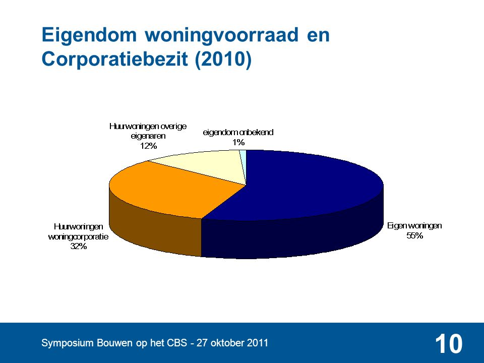 Symposium Bouwen op het CBS - 27 oktober 2011 10 Eigendom woningvoorraad en Corporatiebezit (2010)