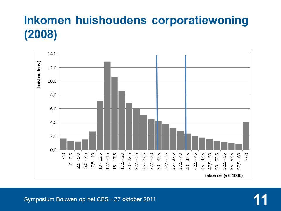 Symposium Bouwen op het CBS - 27 oktober 2011 11 Inkomen huishoudens corporatiewoning (2008)