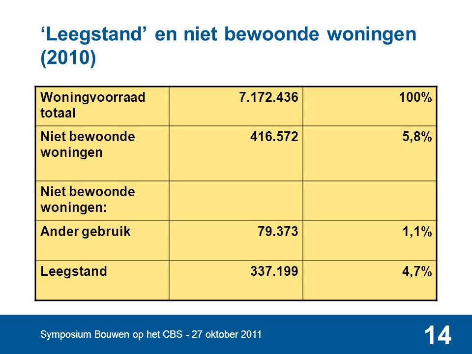 Symposium Bouwen op het CBS - 27 oktober 2011 14 'Leegstand' en niet bewoonde woningen (2010) Woningvoorraad totaal 7.172.436100% Niet bewoonde woningen 416.5725,8% Niet bewoonde woningen: Ander gebruik79.3731,1% Leegstand337.1994,7%