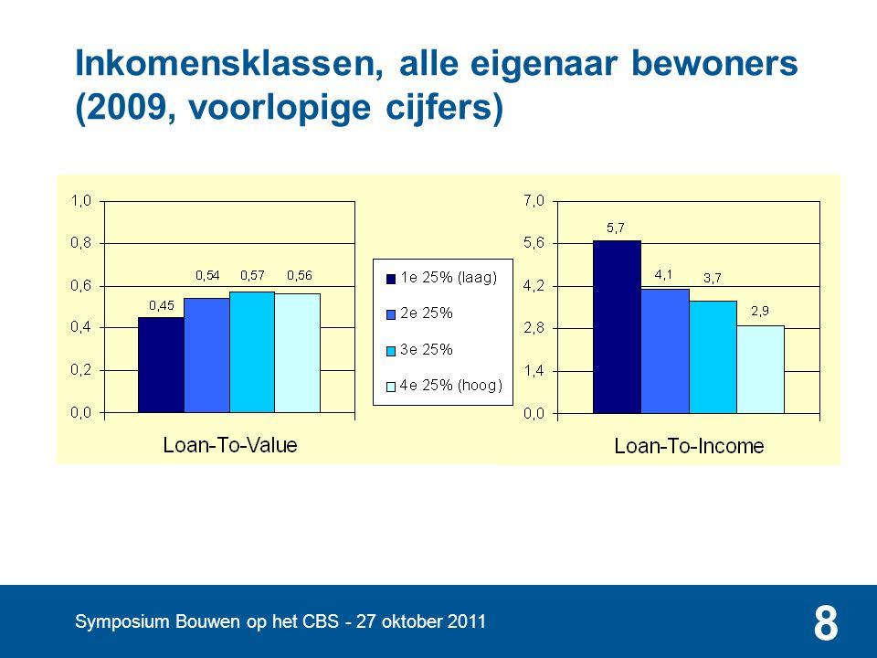 Symposium Bouwen op het CBS - 27 oktober 2011 9 Risicotabel, alle eigenaar-bewoners (2009, voorlopige cijfers) 2009, 4,2 miljoen eigenaar-bewoners LTV-klassen 00 – 0,50,5 – 1>1 Totaal LTI-klassen0 17% 0 – 3,5 25%8%1%34% 3,5 – 7 4%17%12%33% > 7 1%6%9%16% Totaal17%30%31%22% 100%