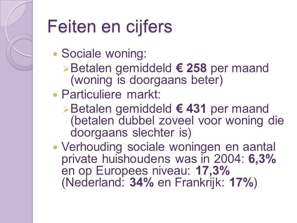 Feiten en cijfers Sociale woning:  Betalen gemiddeld € 258 per maand (woning is doorgaans beter) Particuliere markt:  Betalen gemiddeld € 431 per maand (betalen dubbel zoveel voor woning die doorgaans slechter is) Verhouding sociale woningen en aantal private huishoudens was in 2004: 6,3% en op Europees niveau: 17,3% (Nederland: 34% en Frankrijk: 17%)
