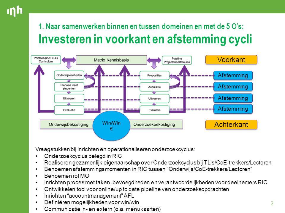1. Naar samenwerken binnen en tussen domeinen en met de 5 O's: Investeren in voorkant en afstemming cycli Voorkant Achterkant Afstemming Vraagstukken
