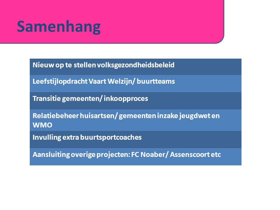 Samenhang Nieuw op te stellen volksgezondheidsbeleid Leefstijlopdracht Vaart Welzijn/ buurtteams Transitie gemeenten/ inkoopproces Relatiebeheer huisa