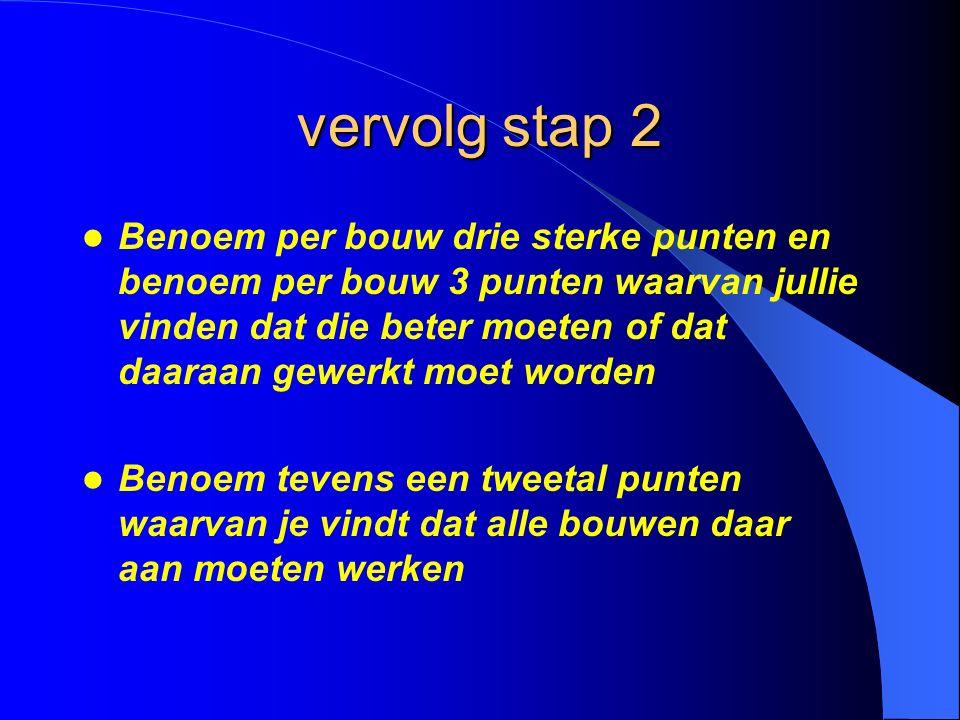 Stap 3 plenair inventariseren De ontwikkelpunten per bouw en de schoolontwikkelpunten gaan we inventariseren.