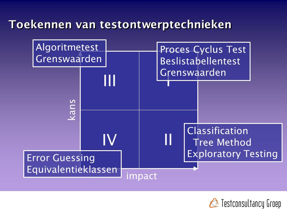 Toekennen van testontwerptechnieken kans impact II IV IIII Proces Cyclus Test Beslistabellentest Grenswaarden Classification Tree Method Exploratory Testing Algoritmetest Grenswaarden Error Guessing Equivalentieklassen