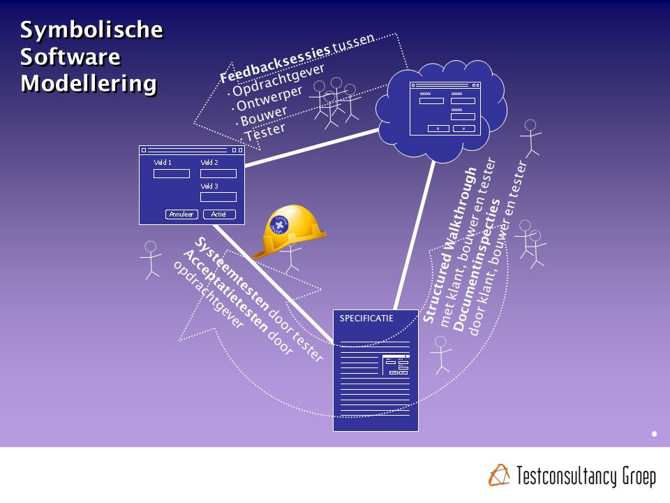 Symbolische Software Modellering SPECIFICATIE Feedbacksessies tussen Opdrachtgever Ontwerper Bouwer Tester Structured Walkthrough met klant, bouwer en