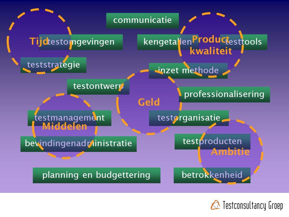 betrokkenheid teststrategie testorganisatie communicatie testmanagement planning en budgettering kengetallen bevindingenadministratie testproducten in