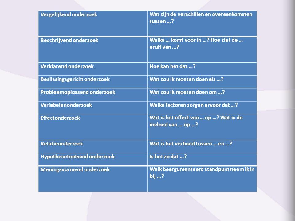 Vergelijkend onderzoekWat zijn de verschillen en overeenkomsten tussen …? Beschrijvend onderzoekWelke … komt voor in …? Hoe ziet de … eruit van …? Ver