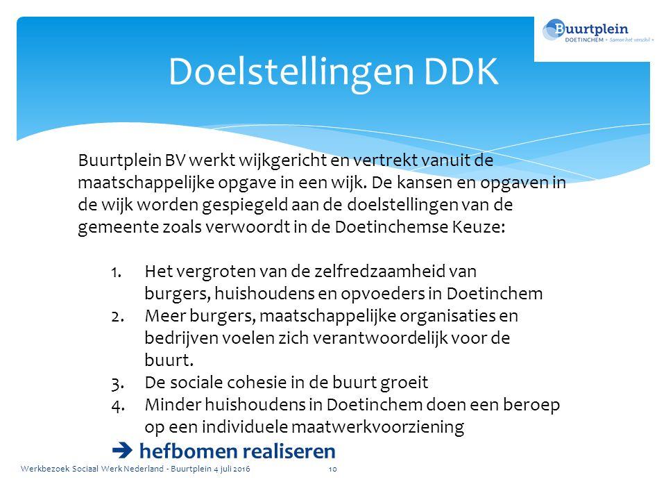 Doelstellingen DDK Buurtplein BV werkt wijkgericht en vertrekt vanuit de maatschappelijke opgave in een wijk.