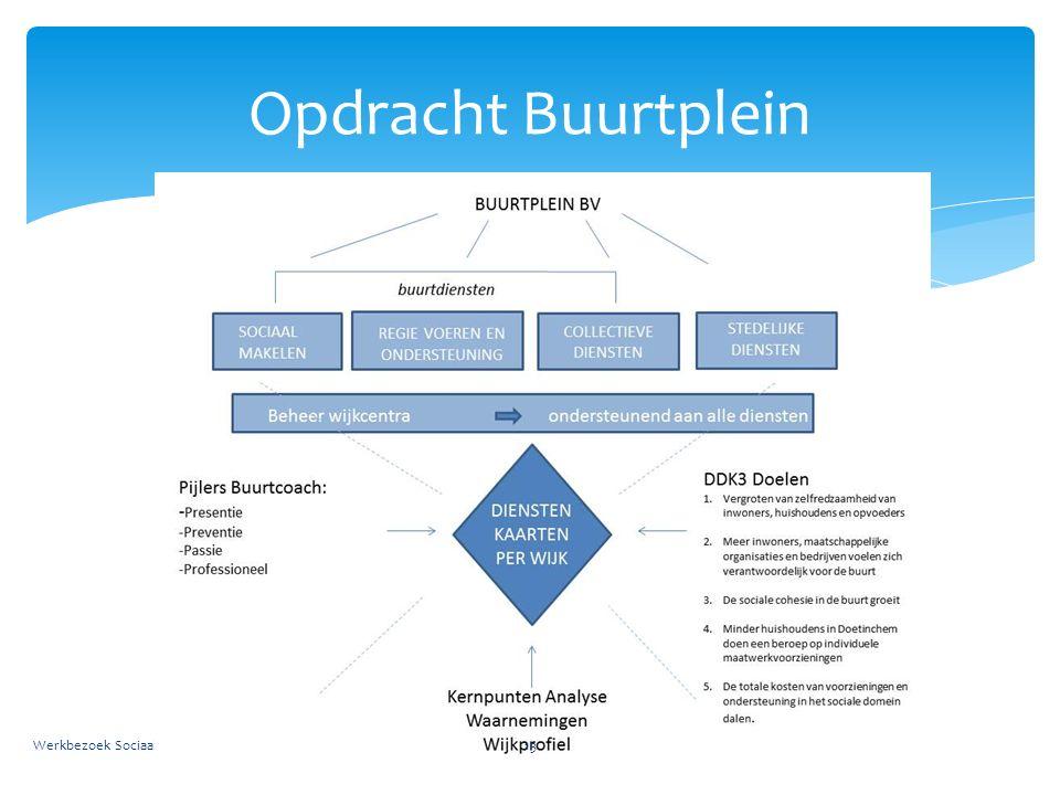 Opdracht Buurtplein Werkbezoek Sociaal Werk Nederland - Buurtplein 4 juli 201613