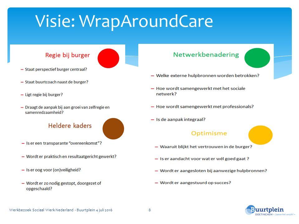 Visie: WrapAroundCare Werkbezoek Sociaal Werk Nederland - Buurtplein 4 juli 20168