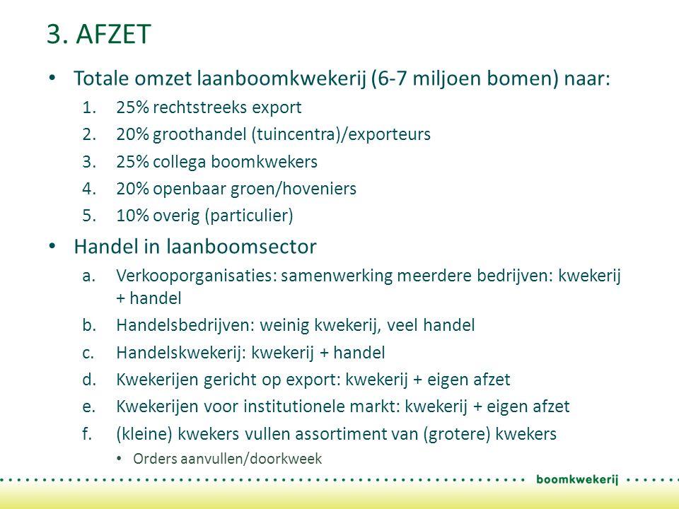 3. AFZET Totale omzet laanboomkwekerij (6-7 miljoen bomen) naar: 1.25% rechtstreeks export 2.20% groothandel (tuincentra)/exporteurs 3.25% collega boo