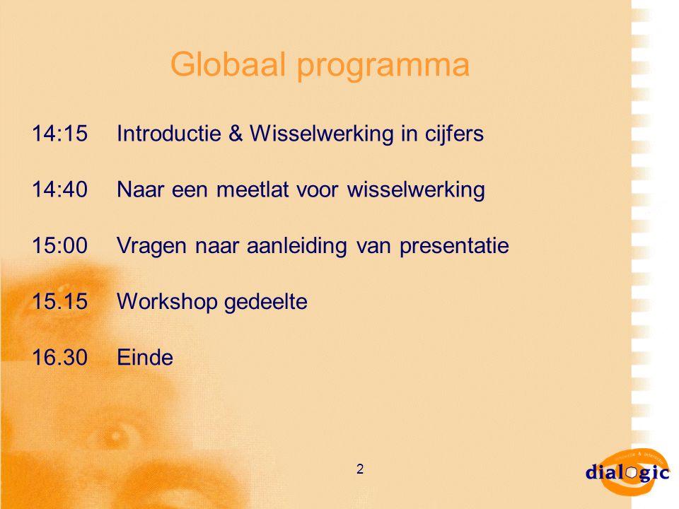 2 Globaal programma 14:15Introductie & Wisselwerking in cijfers 14:40Naar een meetlat voor wisselwerking 15:00Vragen naar aanleiding van presentatie 1