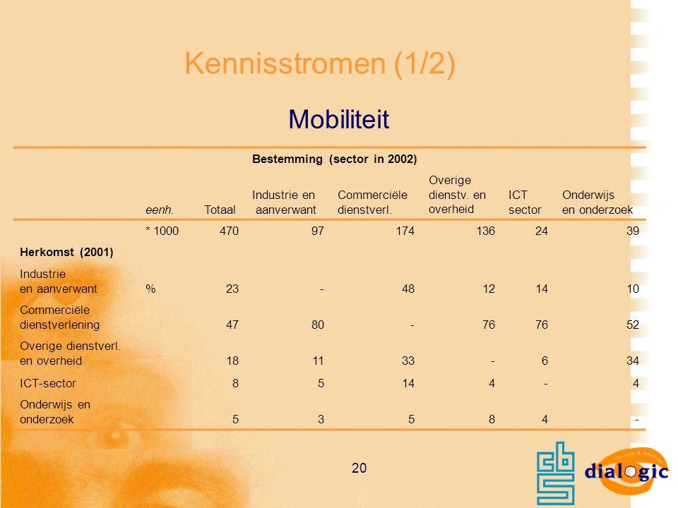 20 Kennisstromen (1/2) Mobiliteit Bestemming (sector in 2002) eenh.Totaal Industrie en aanverwant Commerciële dienstverl. Overige dienstv. en overheid