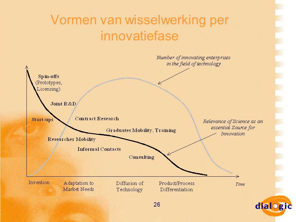 26 Vormen van wisselwerking per innovatiefase
