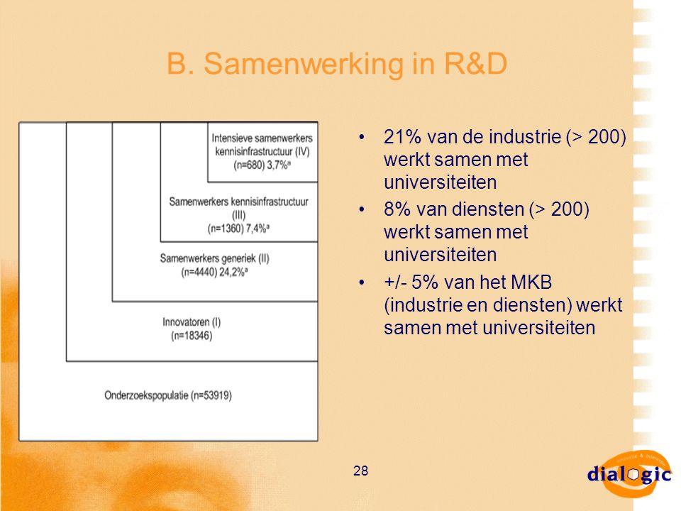 28 B. Samenwerking in R&D 21% van de industrie (> 200) werkt samen met universiteiten 8% van diensten (> 200) werkt samen met universiteiten +/- 5% va