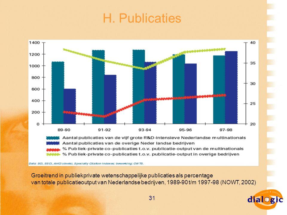 31 H. Publicaties Groeitrend in publiekprivate wetenschappelijke publicaties als percentage van totale publicatieoutput van Nederlandse bedrijven, 198