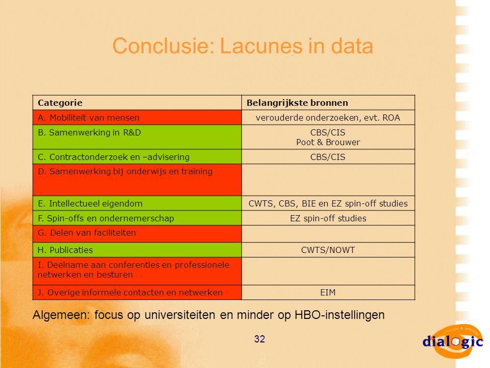 32 Conclusie: Lacunes in data CategorieBelangrijkste bronnen A. Mobiliteit van mensenverouderde onderzoeken, evt. ROA B. Samenwerking in R&DCBS/CIS Po