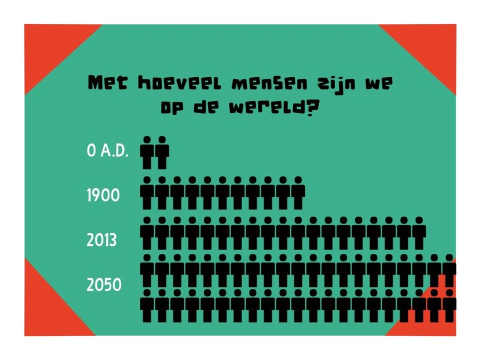Met hoeveel mensen zijn we op de wereld 0 A.D. 1900 2013 2050