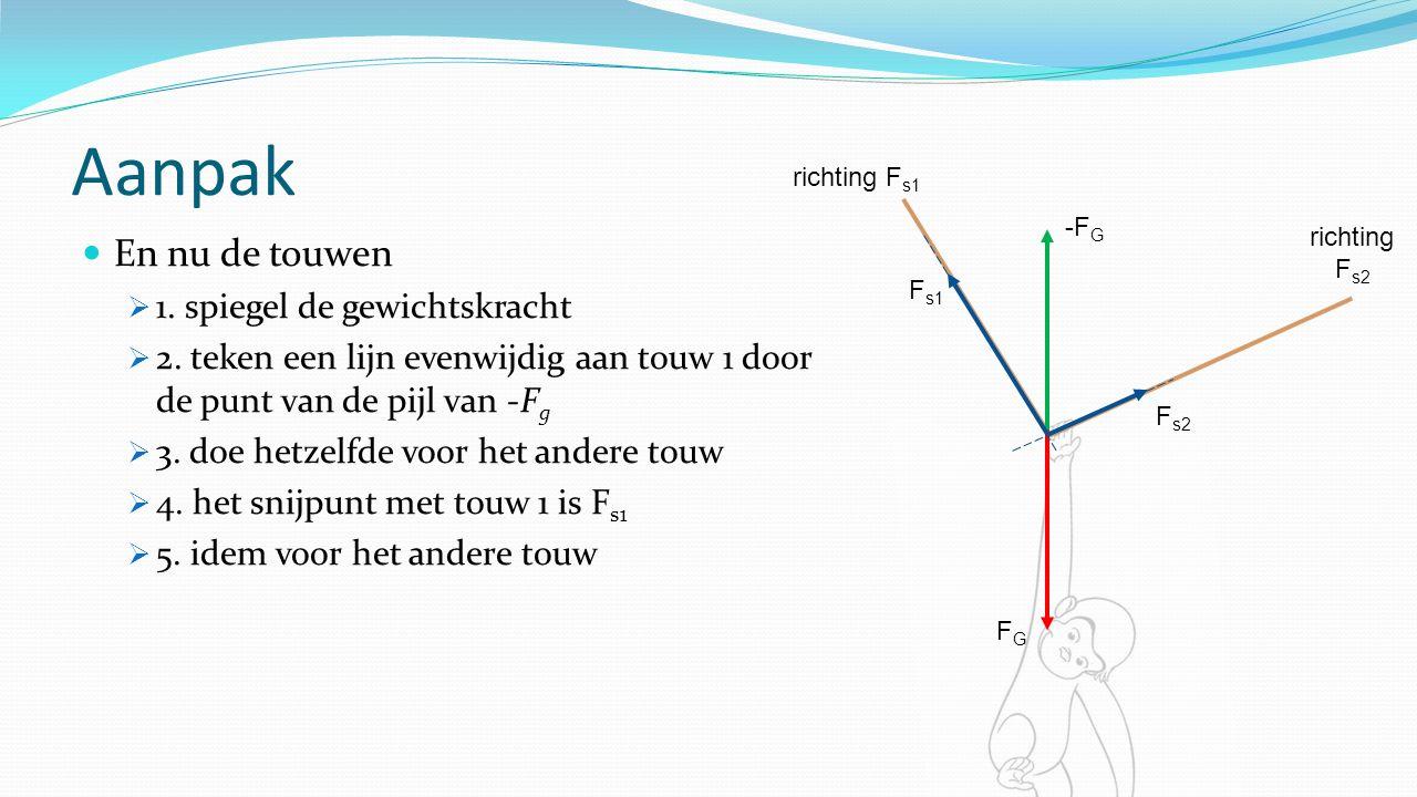 Aanpak En nu de touwen  1. spiegel de gewichtskracht  2.