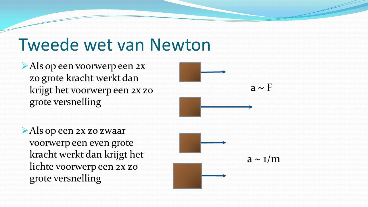 Tweede wet van Newton  Als op een voorwerp een 2x zo grote kracht werkt dan krijgt het voorwerp een 2x zo grote versnelling  Als op een 2x zo zwaar voorwerp een even grote kracht werkt dan krijgt het lichte voorwerp een 2x zo grote versnelling a  F a  1/m