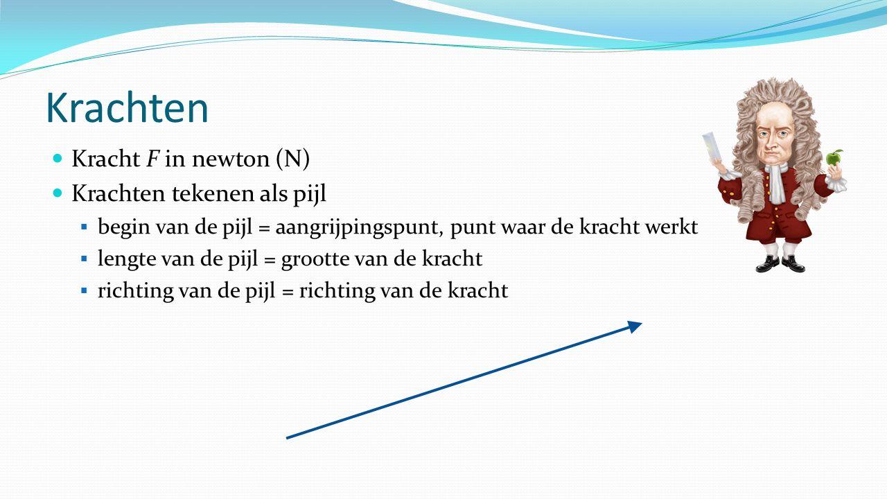 Krachten Kracht F in newton (N) Krachten tekenen als pijl  begin van de pijl = aangrijpingspunt, punt waar de kracht werkt  lengte van de pijl = grootte van de kracht  richting van de pijl = richting van de kracht