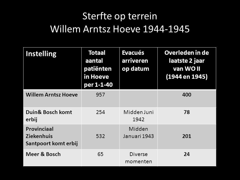 Sterfte op terrein Willem Arntsz Hoeve 1944-1945 Instelling Totaal aantal patiënten in Hoeve per 1-1-40 Evacués arriveren op datum Overleden in de laatste 2 jaar van WO II (1944 en 1945) Willem Arntsz Hoeve957400 Duin& Bosch komt erbij 254Midden Juni 1942 78 Provinciaal Ziekenhuis Santpoort komt erbij 532 Midden Januari 1943201 Meer & Bosch65Diverse momenten 24