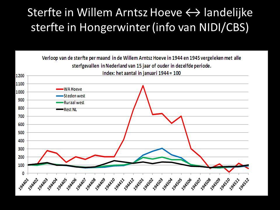 Sterfte in Willem Arntsz Hoeve ↔ landelijke sterfte in Hongerwinter (info van NIDI/CBS)