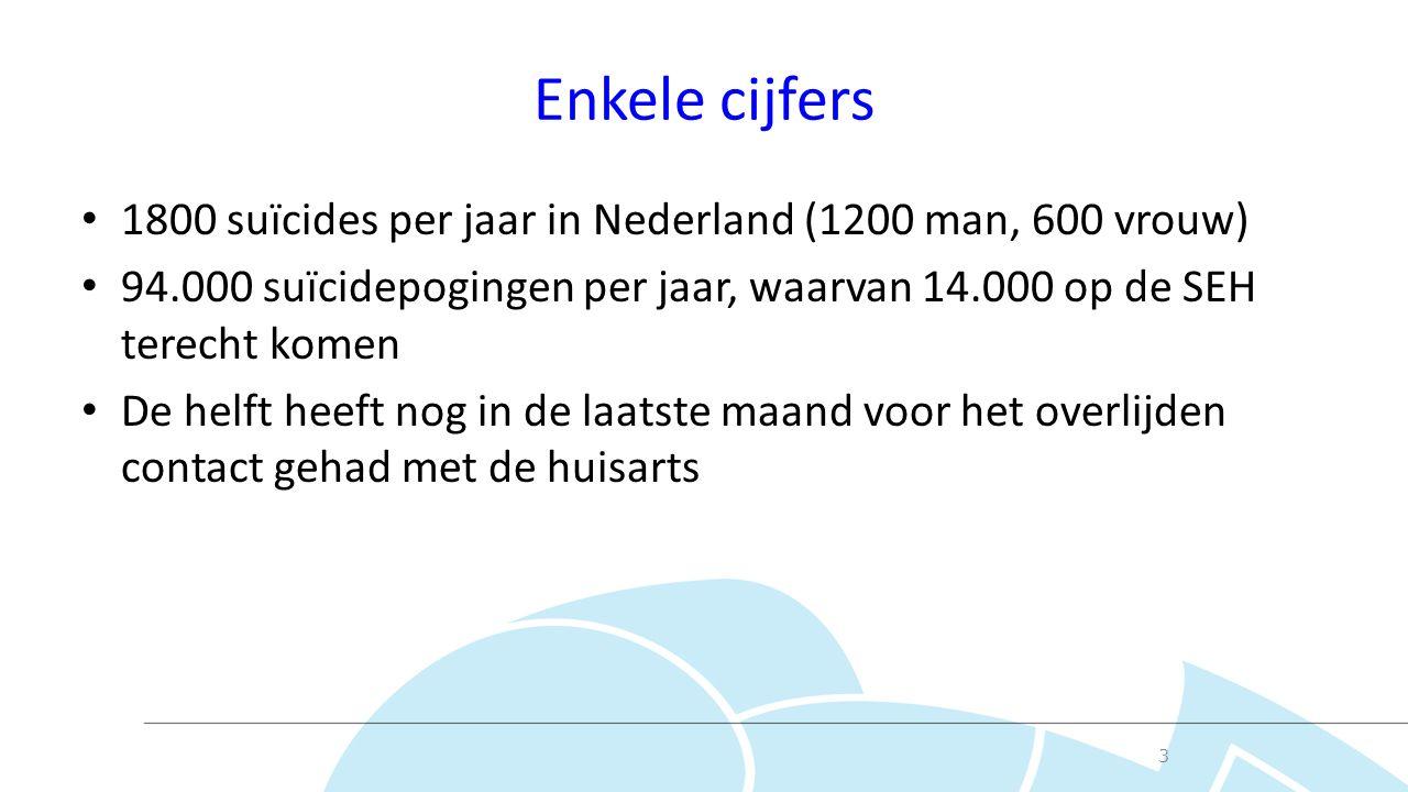 Enkele cijfers 1800 suïcides per jaar in Nederland (1200 man, 600 vrouw) 94.000 suïcidepogingen per jaar, waarvan 14.000 op de SEH terecht komen De helft heeft nog in de laatste maand voor het overlijden contact gehad met de huisarts 3