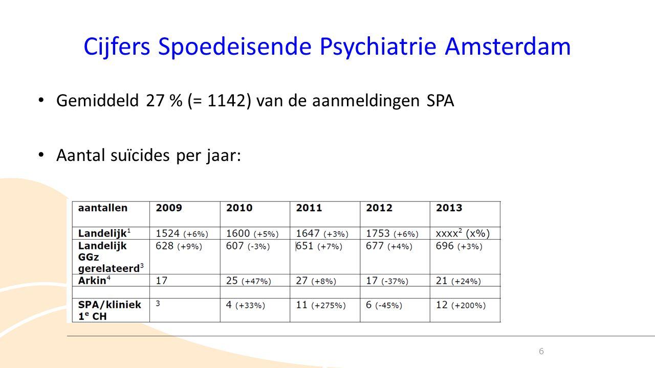 Cijfers Spoedeisende Psychiatrie Amsterdam Gemiddeld 27 % (= 1142) van de aanmeldingen SPA Aantal suïcides per jaar: 6