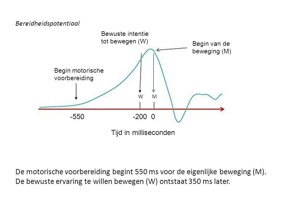 Bereidheidspotentiaal De motorische voorbereiding begint 550 ms voor de eigenlijke beweging (M).