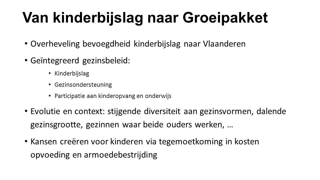 Van kinderbijslag naar Groeipakket Overheveling bevoegdheid kinderbijslag naar Vlaanderen Geïntegreerd gezinsbeleid: Kinderbijslag Gezinsondersteuning