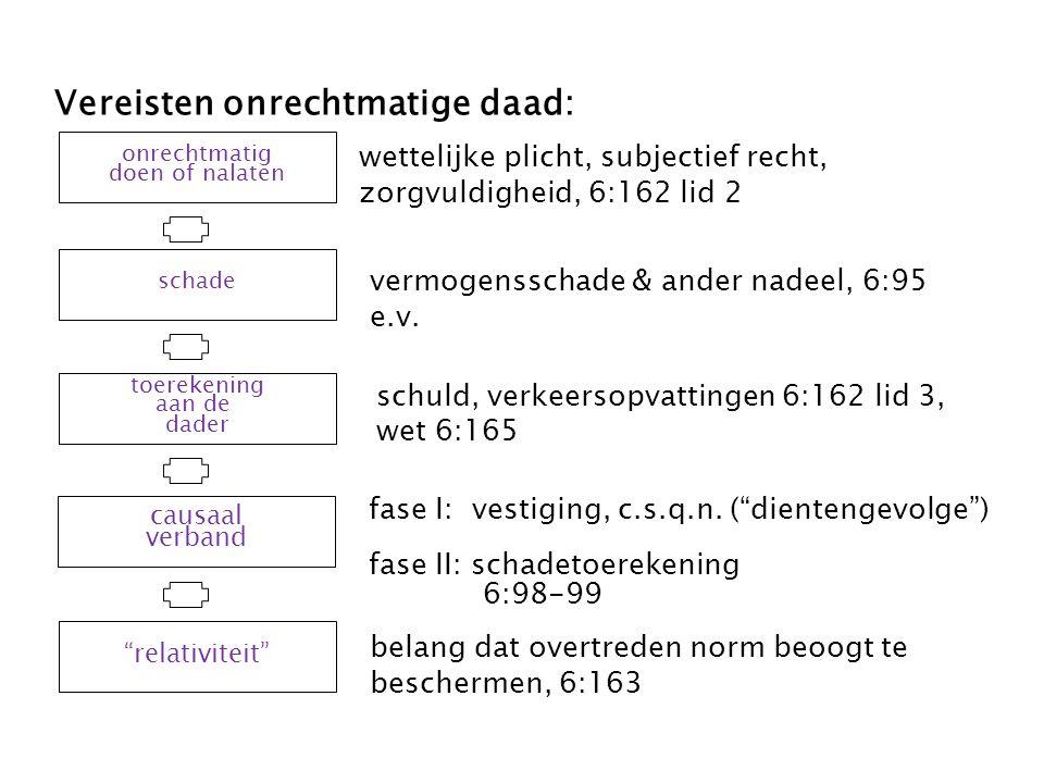 HR 10 juli 2015, ECLI:NL:HR:2015:1836 Aansprakelijkheid eigenaar gezonken schip Hoge Raad: Eigenaar van voorwerp dat terechtkomt op de bodem van een vaarwater moet terstond dat voorwerp te verwijderen.