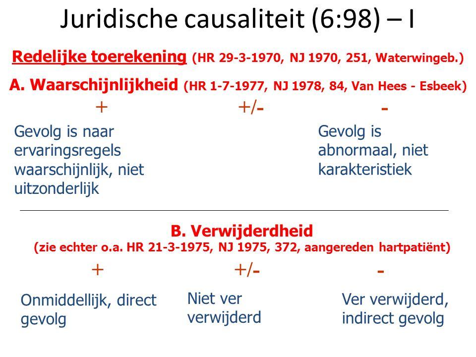 Juridische causaliteit (6:98) – I ++/-- Gevolg is naar ervaringsregels waarschijnlijk, niet uitzonderlijk Gevolg is abnormaal, niet karakteristiek B.