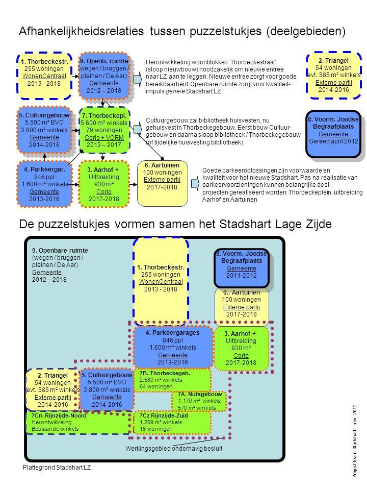 9. Openbare ruimte (wegen / bruggen / pleinen / De Aar) Gemeente 2012 – 2018 Werkingsgebied onderhavig besluit 1. Thorbeckestr. 255 woningen WonenCent