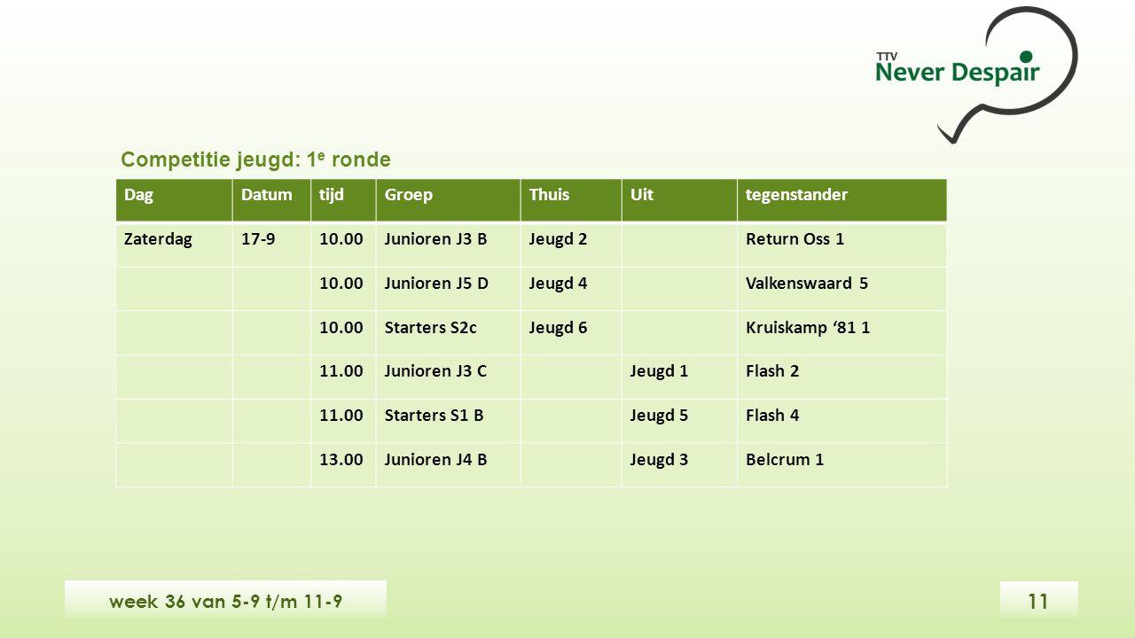 week 36 van 5-9 t/m 11-9 DagDatumtijdGroepThuisUittegenstander Zaterdag17-910.00Junioren J3 BJeugd 2Return Oss 1 10.00Junioren J5 DJeugd 4Valkenswaard