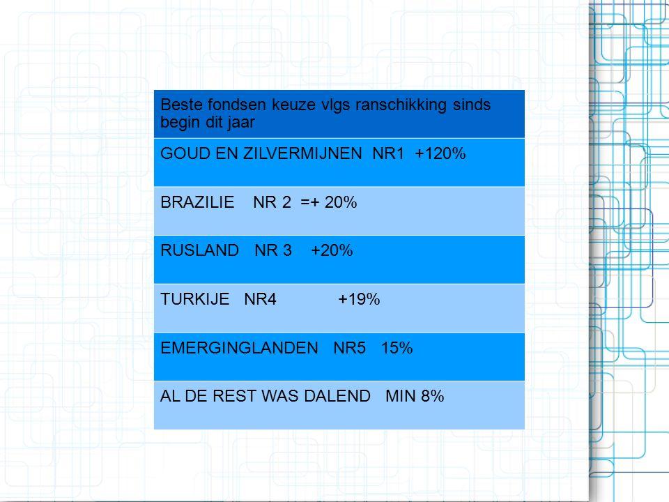 Beste fondsen keuze vlgs ranschikking sinds begin dit jaar GOUD EN ZILVERMIJNEN NR1 +120% BRAZILIE NR 2 =+ 20% RUSLAND NR 3 +20% TURKIJE NR4 +19% EMERGINGLANDEN NR5 15% AL DE REST WAS DALEND MIN 8%