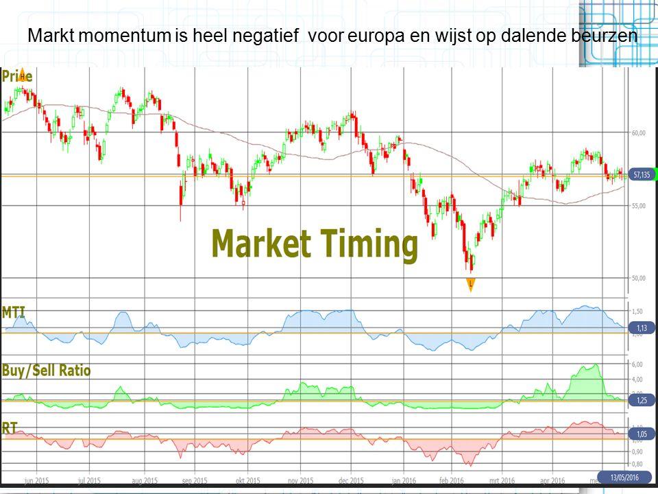 Markt momentum is heel negatief voor europa en wijst op dalende beurzen