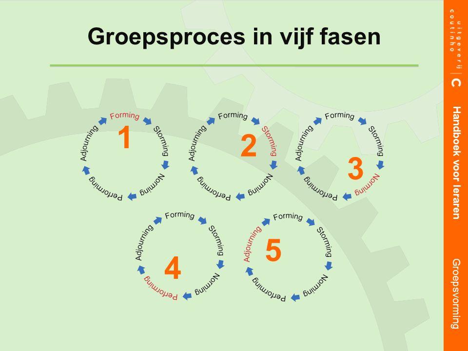 Handboek voor leraren Groepsvorming 1 2 34 5 Groepsproces in vijf fasen