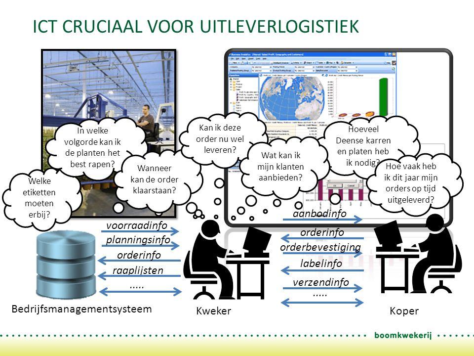 ICT CRUCIAAL VOOR UITLEVERLOGISTIEK KwekerKoper Bedrijfsmanagementsysteem voorraadinfo orderinfo labelinfo aanbodinfo verzendinfo.....