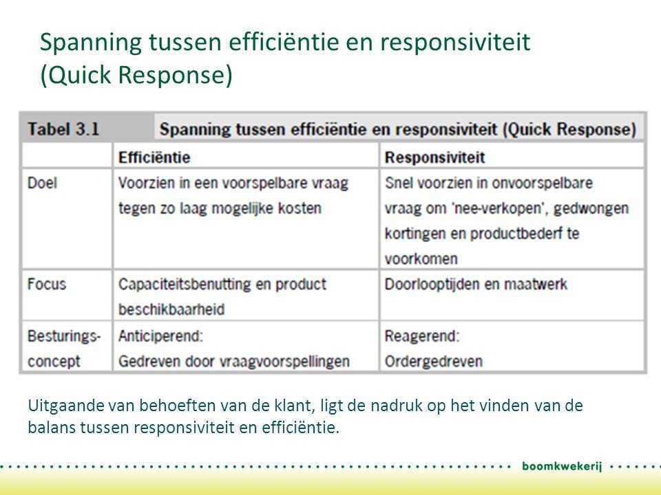 Spanning tussen efficiëntie en responsiviteit (Quick Response) Uitgaande van behoeften van de klant, ligt de nadruk op het vinden van de balans tussen responsiviteit en efficiëntie.