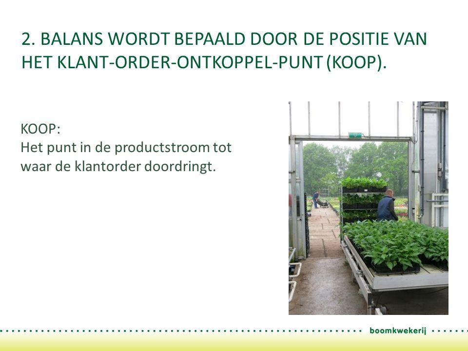 De processen voor het KOOP zijn onafhankelijk van de klantorders en kunnen gefocust worden op efficiëntie.
