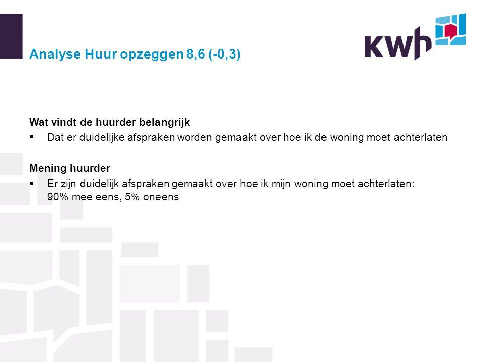 Analyse Huur opzeggen 8,6 (-0,3) Wat vindt de huurder belangrijk  Dat er duidelijke afspraken worden gemaakt over hoe ik de woning moet achterlaten M