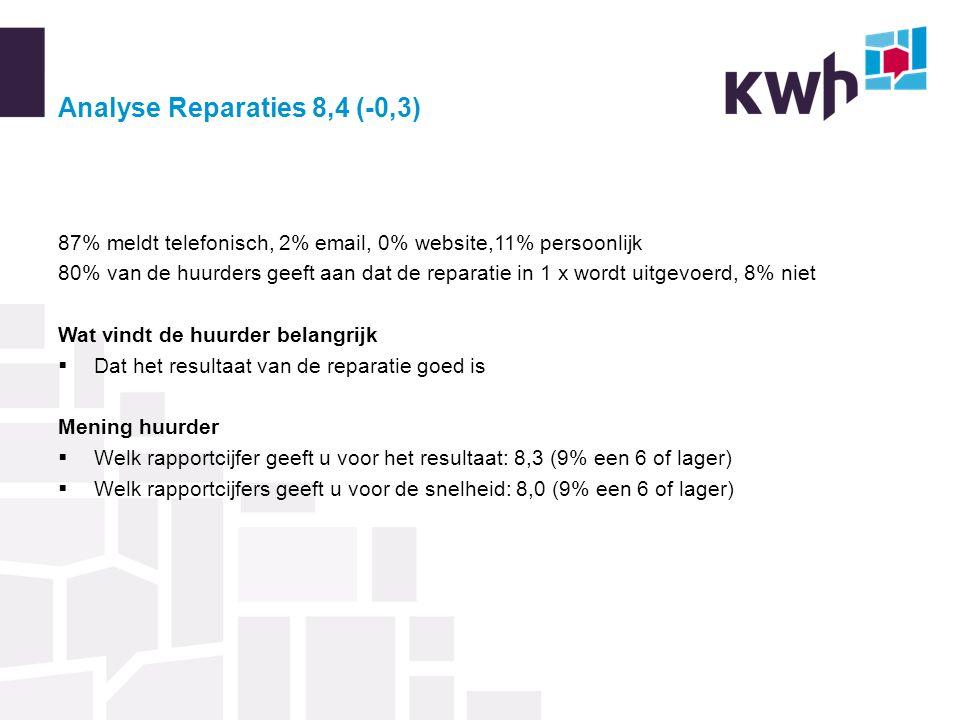 Analyse Reparaties 8,4 (-0,3) 87% meldt telefonisch, 2% email, 0% website,11% persoonlijk 80% van de huurders geeft aan dat de reparatie in 1 x wordt uitgevoerd, 8% niet Wat vindt de huurder belangrijk  Dat het resultaat van de reparatie goed is Mening huurder  Welk rapportcijfer geeft u voor het resultaat: 8,3 (9% een 6 of lager)  Welk rapportcijfers geeft u voor de snelheid: 8,0 (9% een 6 of lager)