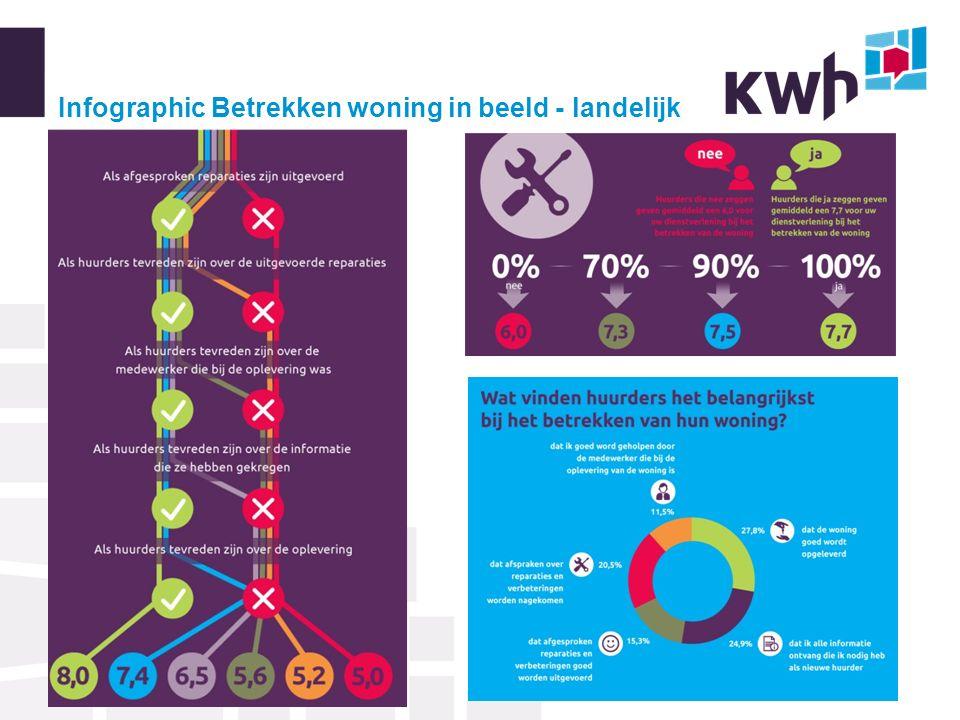 Infographic Betrekken woning in beeld - landelijk