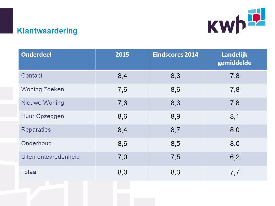 Klantwaardering Onderdeel2015Eindscores 2014Landelijk gemiddelde Contact 8,48,37,8 Woning Zoeken 7,68,67,8 Nieuwe Woning 7,68,37,8 Huur Opzeggen 8,68,