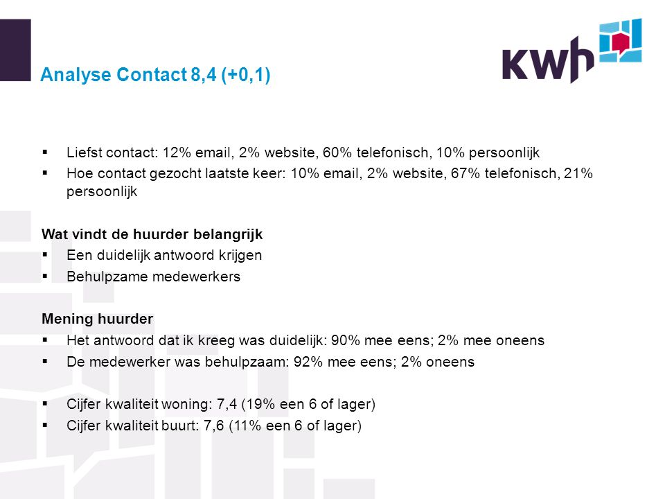Analyse Contact 8,4 (+0,1)  Liefst contact: 12% email, 2% website, 60% telefonisch, 10% persoonlijk  Hoe contact gezocht laatste keer: 10% email, 2%